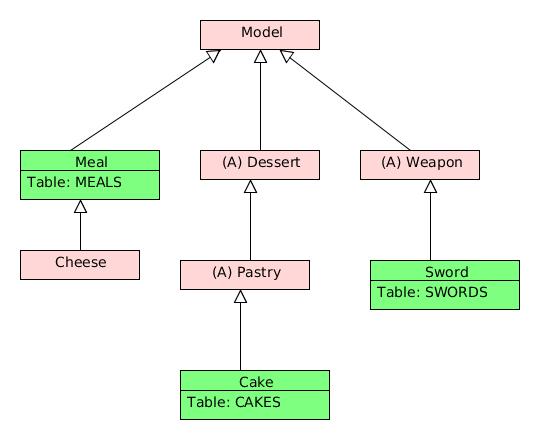 Javalite inheritance inheritance diagram ccuart Images